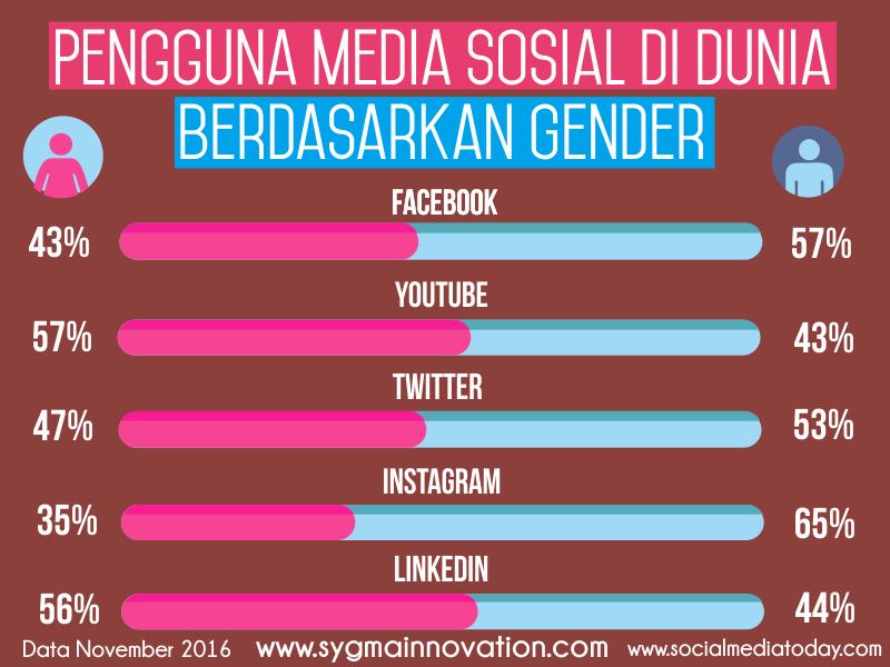 Data Pengguna Sosial berdasarkan Jenis Kelamin