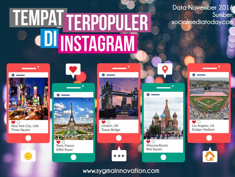 Lima Tempat Dunia Terpopuler di Instagram 2016