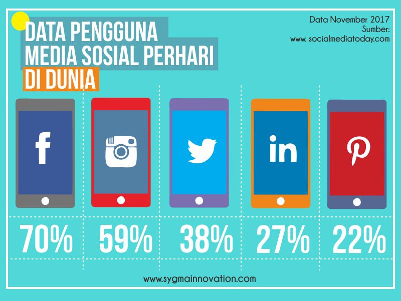Login Harian Sosial Media