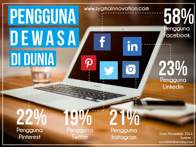 Persentase Jumlah Orang Dewasa yang Menggunakan Sosial Media