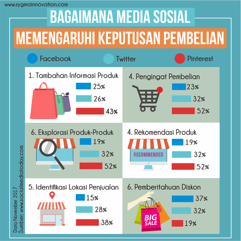 Seberapa Besar Pengaruh Media Sosial dalam Menentukan Pilihan Produk