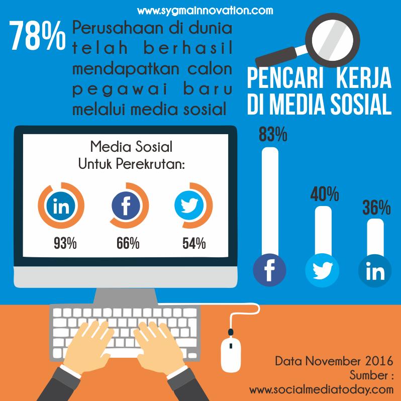 Seberapa Mungkin Media Sosial membantu proses Rekrutmen