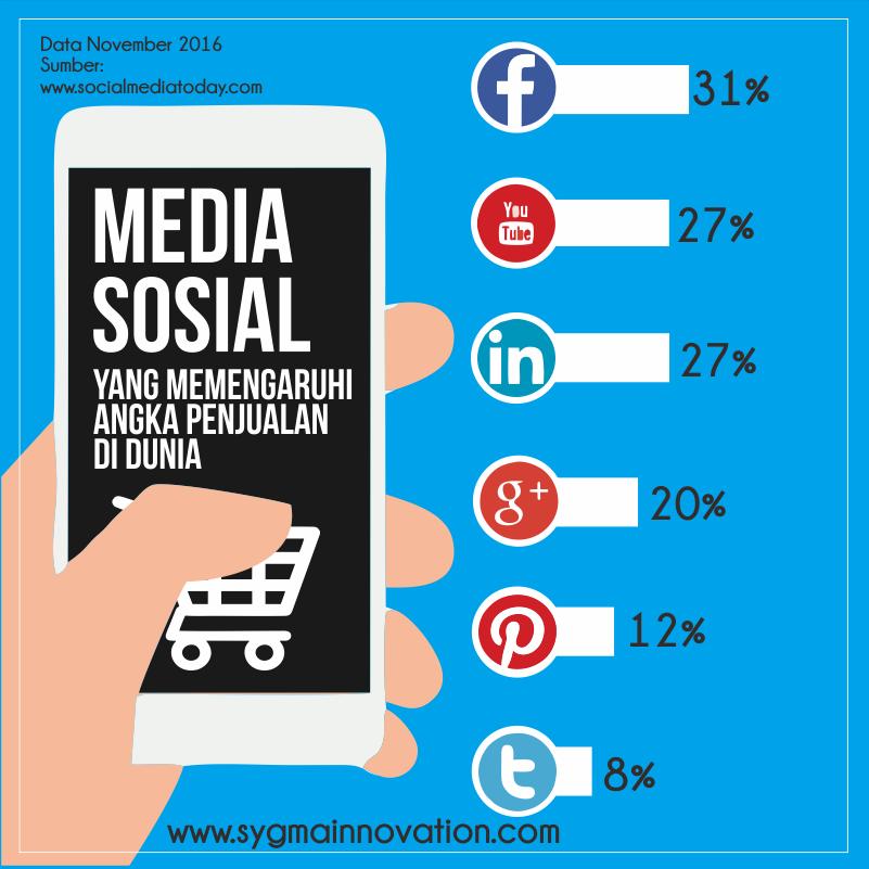 Situs Media Sosial yang paling sering mempengaruhi Tujuan Pembelian