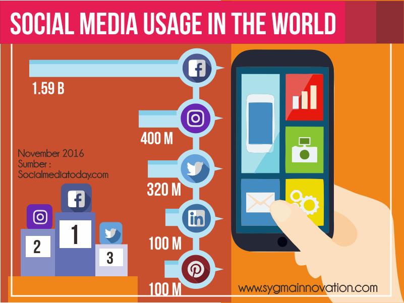 Tingkat Kepopuleran Media Sosial Berdasarkan Jumlah Pengguna 2016