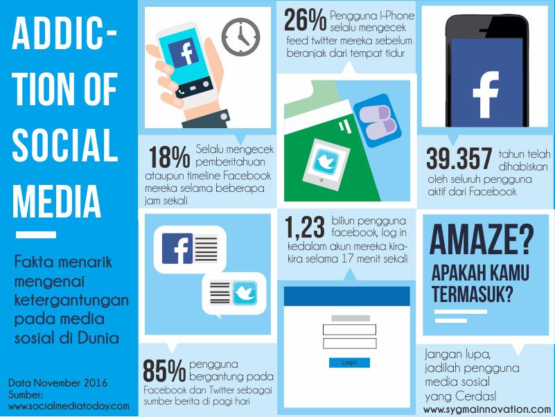 Tingkat Candu Terhadap Media Sosial
