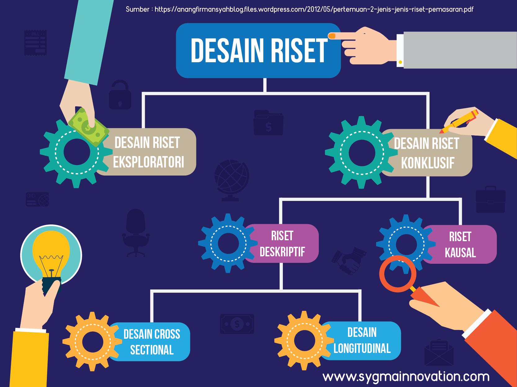 Bagan klasifikasi desain riset pemasaran