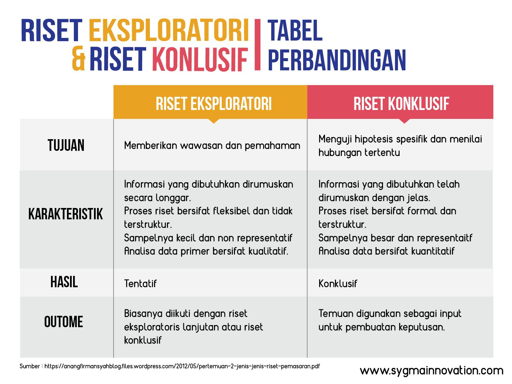 tabel perbandingan riset eksploratori dan riset konklusif