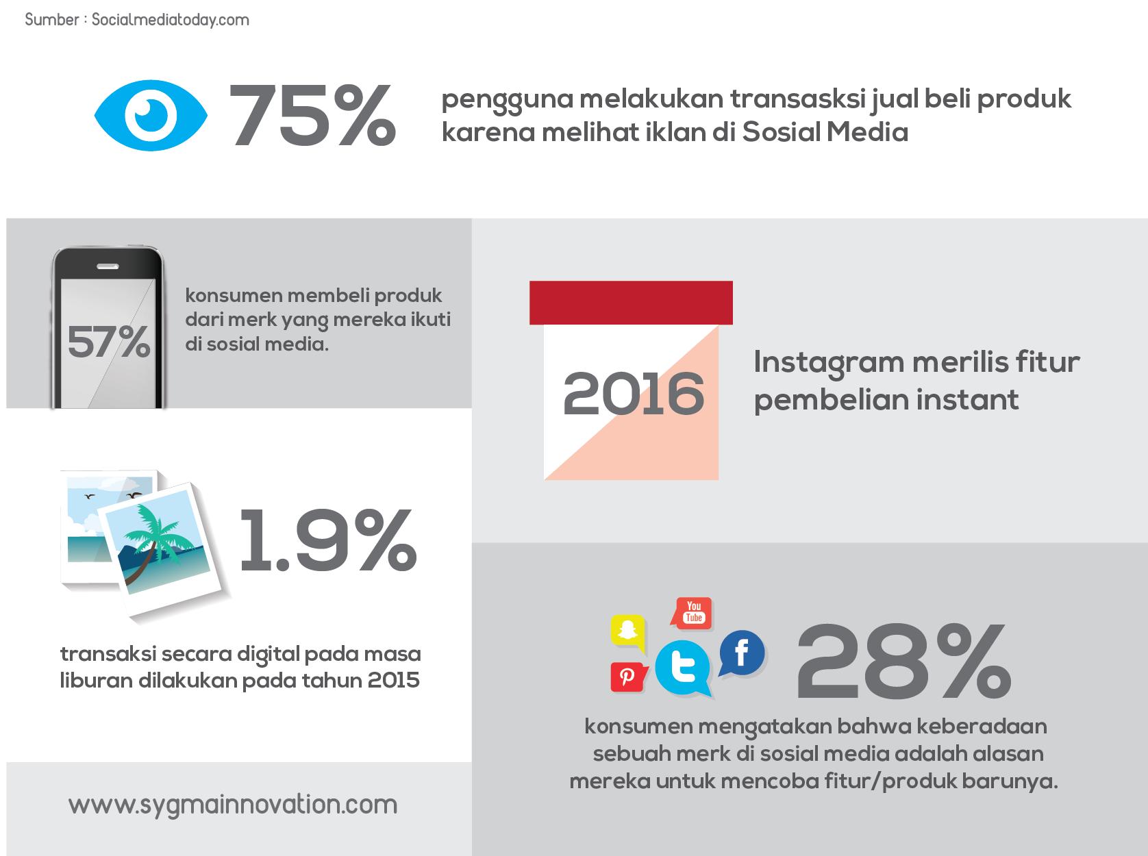 Infografis Berbelanja secara cepat melalui media sosial