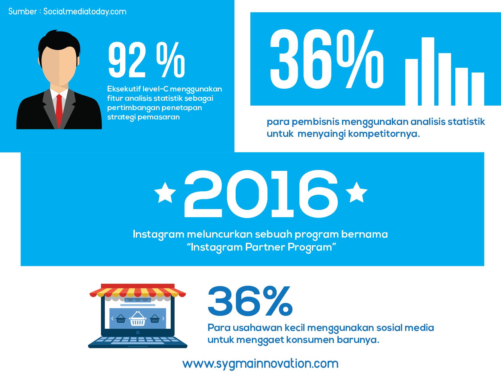 Infografis Fitur Analisis Statistik