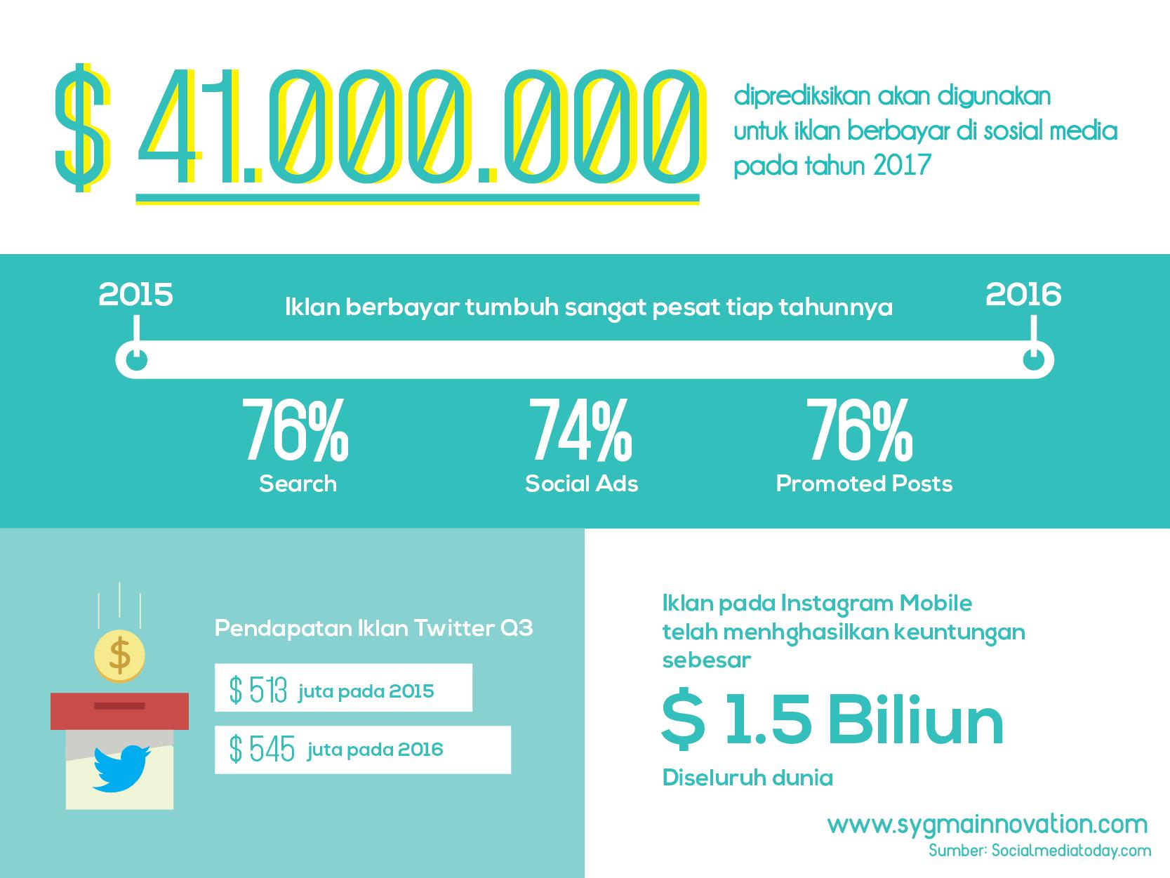 Infografis Iklan berbayar