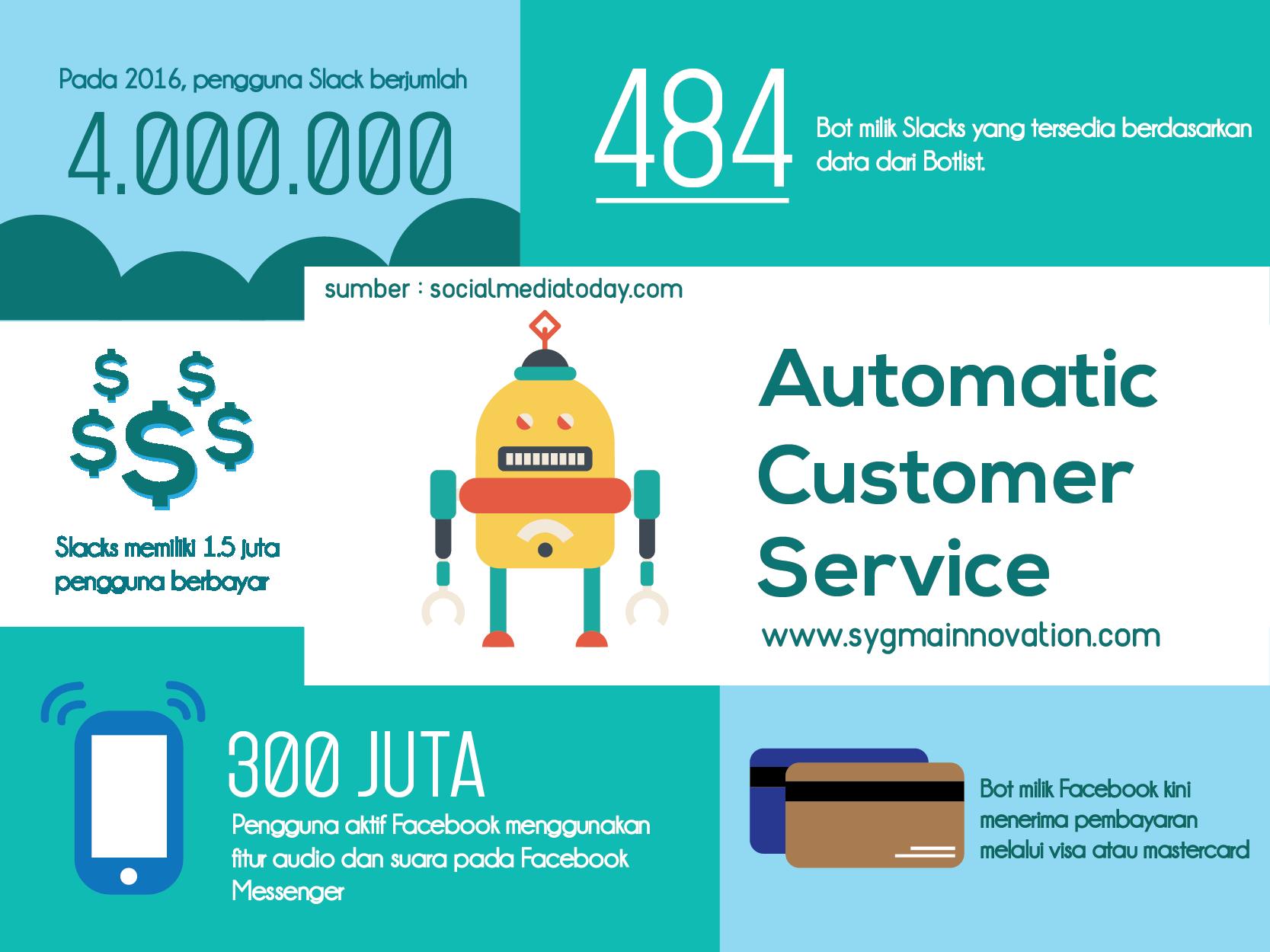 Infografis Layanan konsumen otomatis