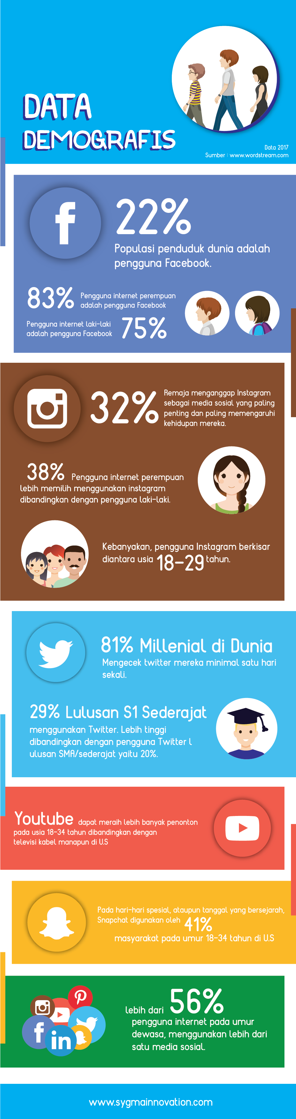 Infografis Data Demografis Pengguna Media Sosial
